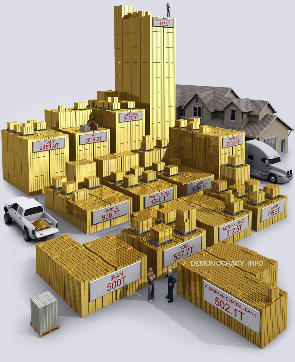 demonocracy-gold-world_government_reserves